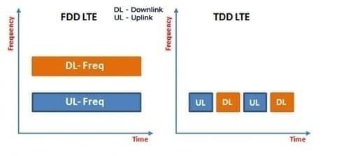 بررسی تفاوت های FDD و TDD